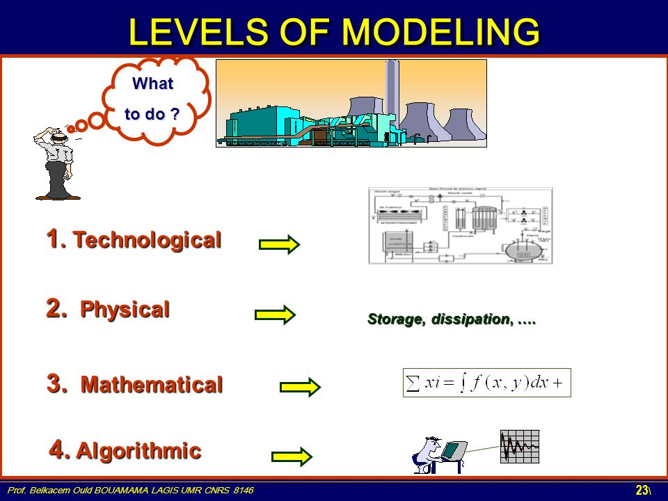 LEVELS OF MODELING 1. Technological 3. Mathematical 4. Algorithmic