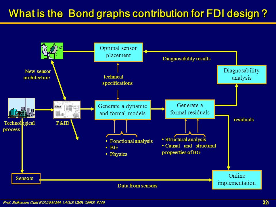What is the Bond graphs contribution for FDI design