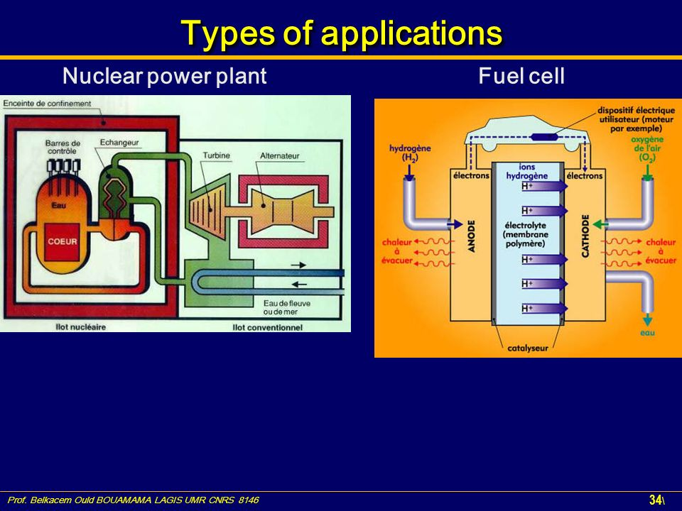 Types of applications Nuclear power plant Fuel cell