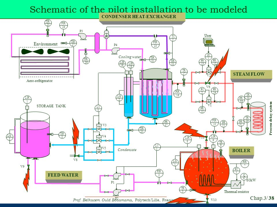 Schematic of the pilot installation to be modeled