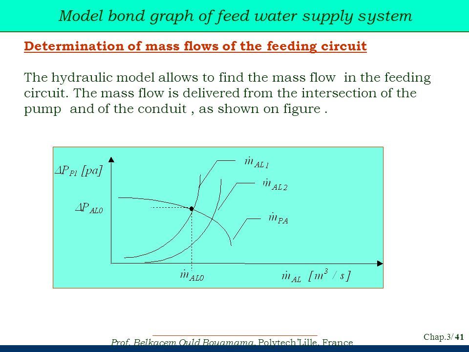 Model bond graph of feed water supply system
