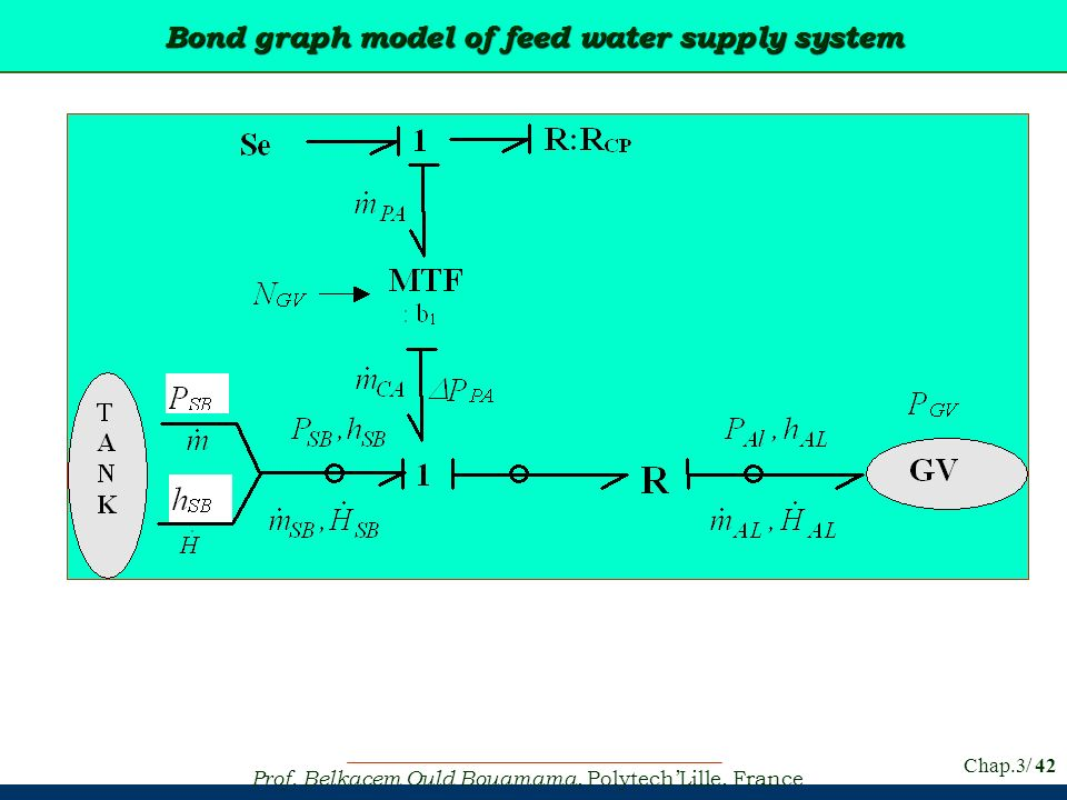Bond graph model of feed water supply system