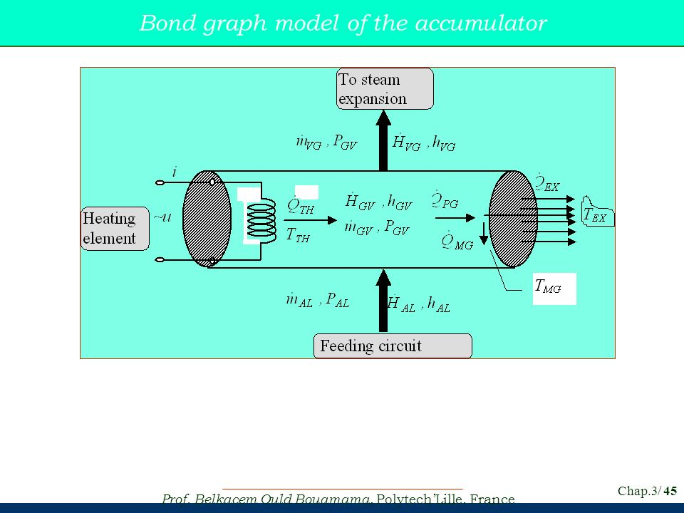 Bond graph model of the accumulator