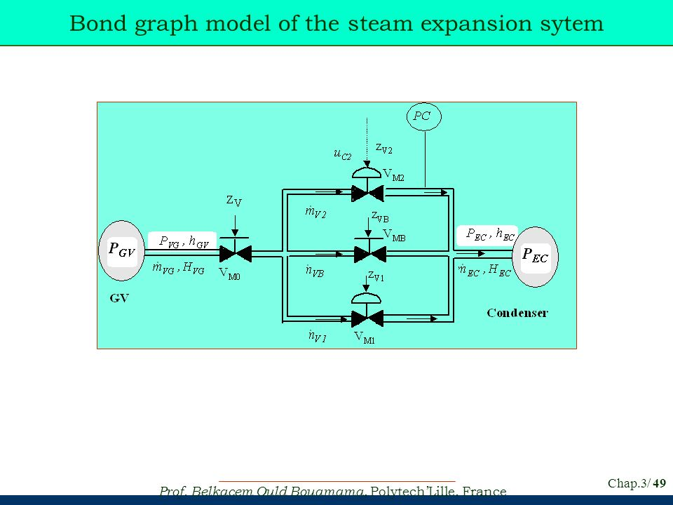 Bond graph model of the steam expansion sytem