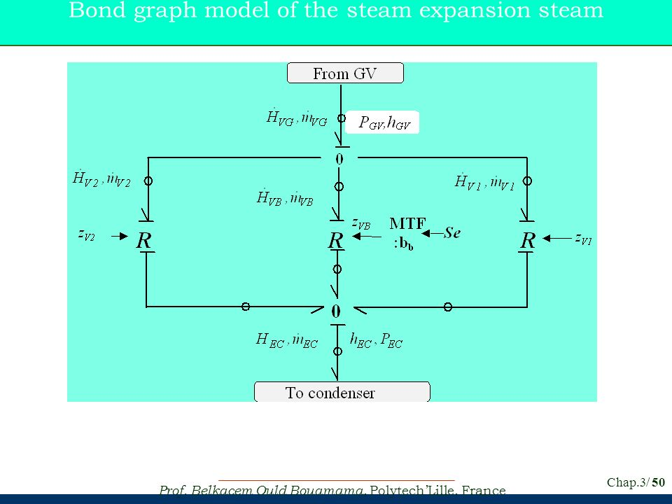 Bond graph model of the steam expansion steam