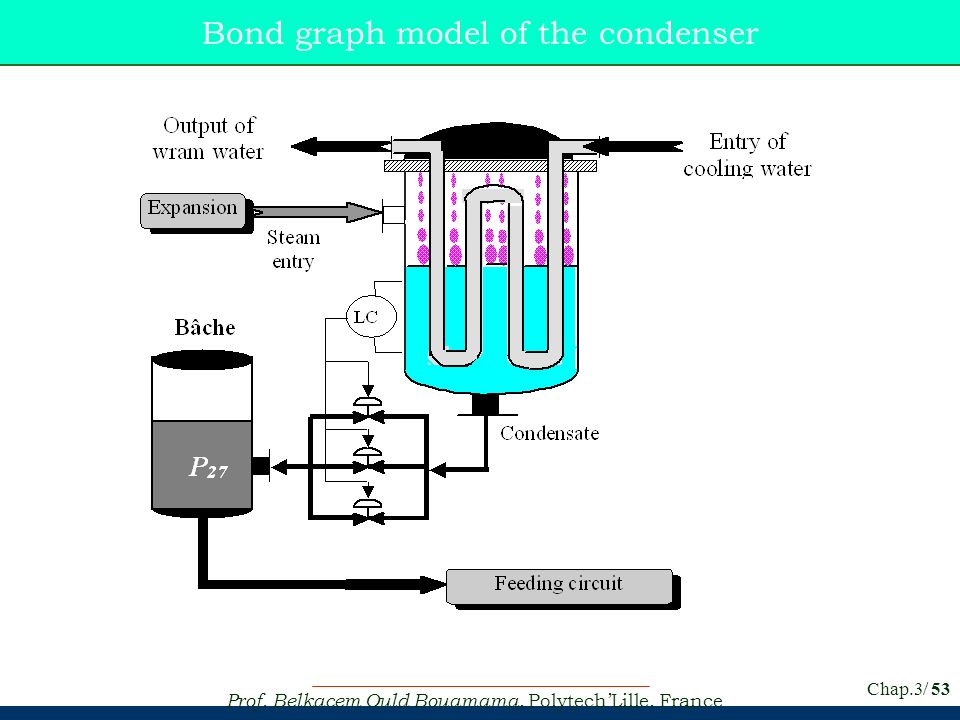 Bond graph model of the condenser