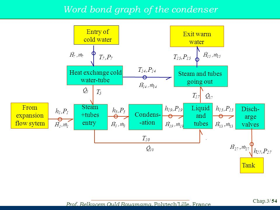 Word bond graph of the condenser