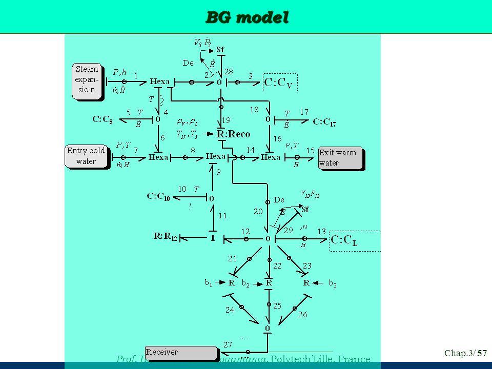 BG model