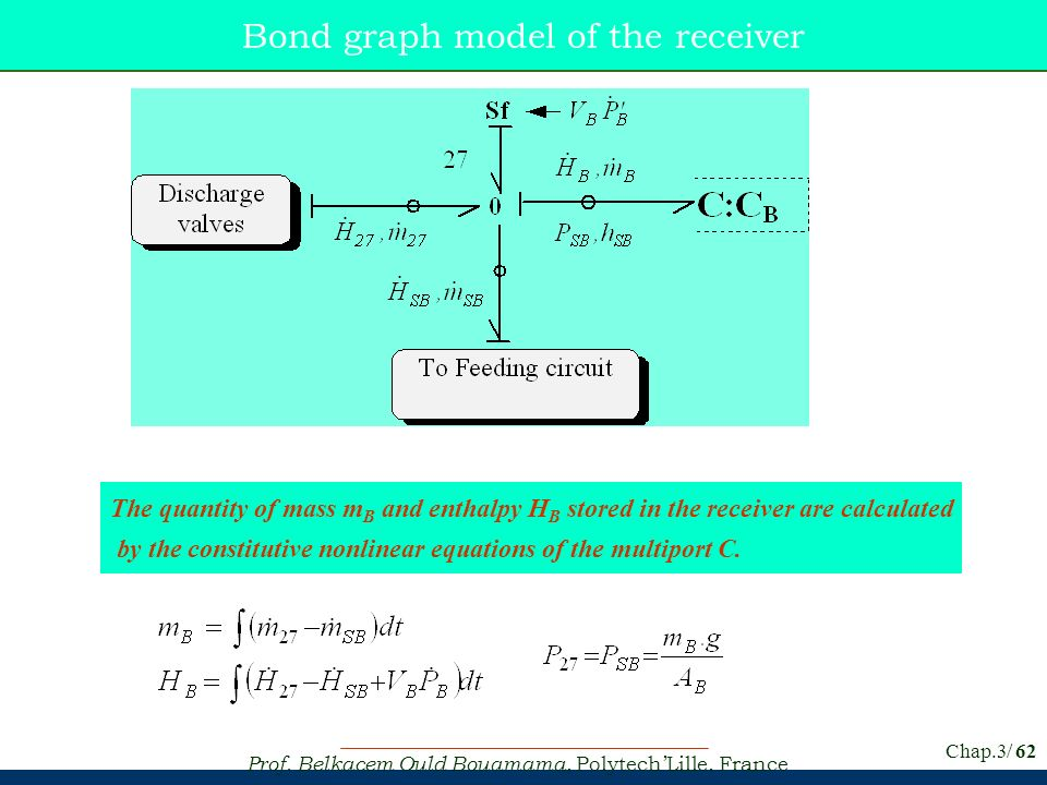 Bond graph model of the receiver