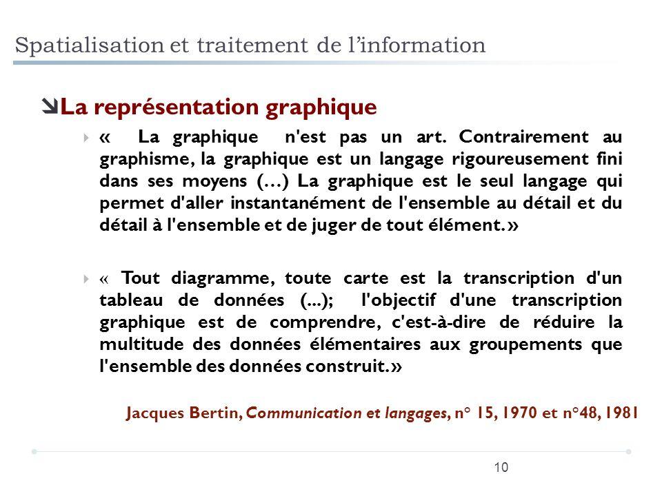 Spatialisation et traitement de l'information
