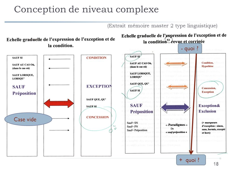 Conception de niveau complexe