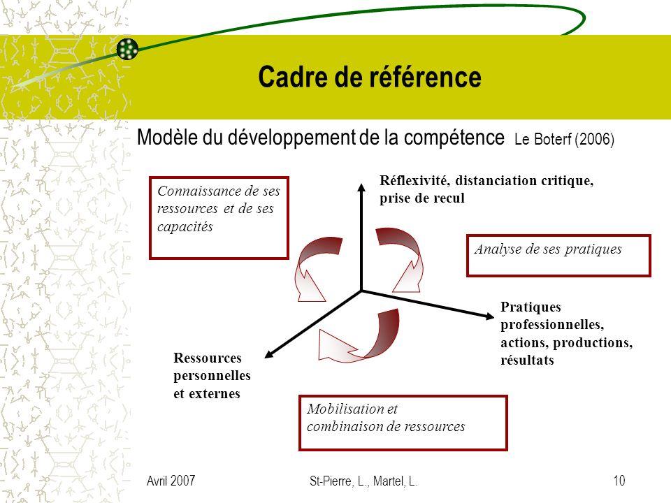Cadre de référence Modèle du développement de la compétence Le Boterf (2006) Réflexivité, distanciation critique,