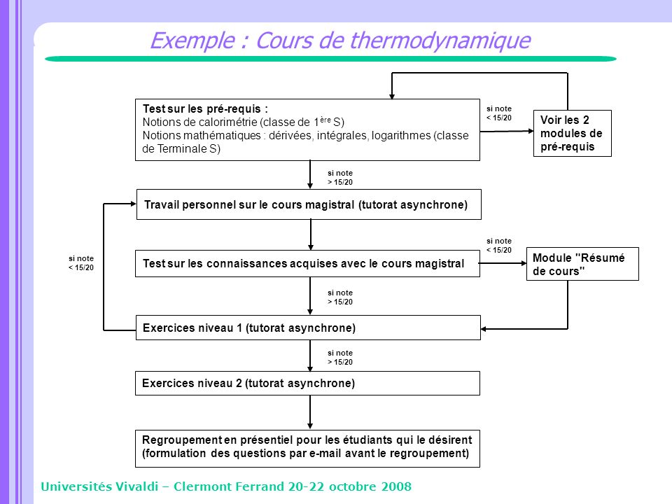 Exemple : Cours de thermodynamique