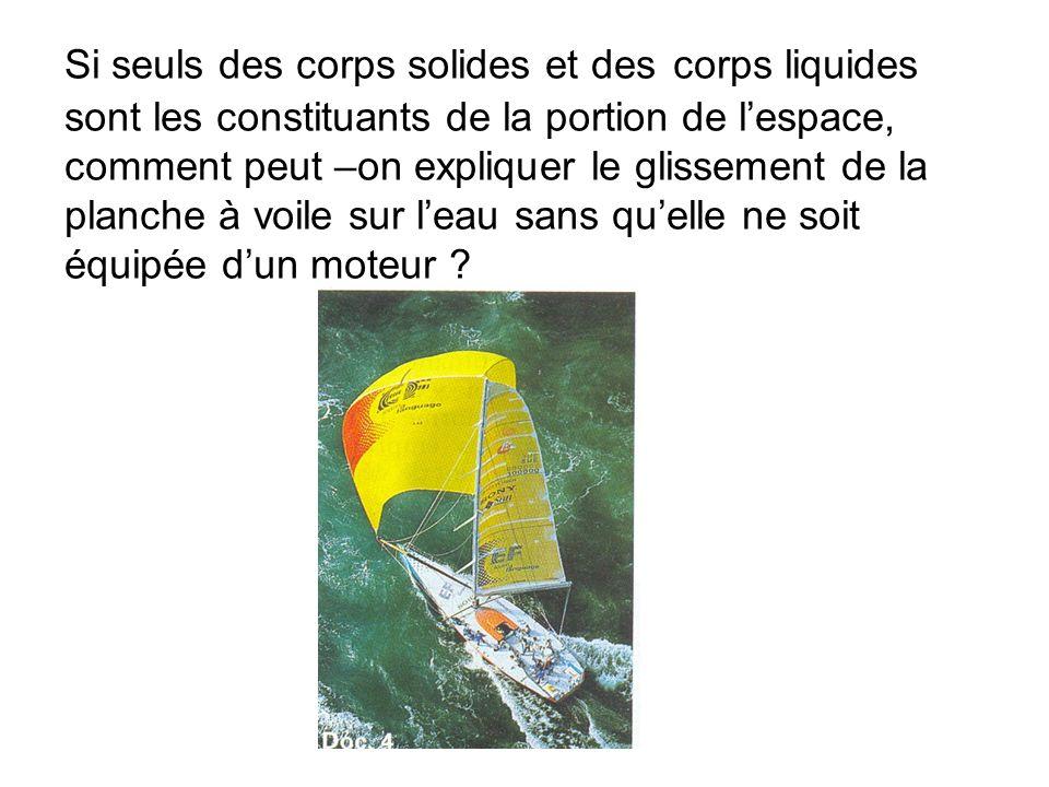 Si seuls des corps solides et des corps liquides sont les constituants de la portion de l'espace, comment peut –on expliquer le glissement de la planche à voile sur l'eau sans qu'elle ne soit équipée d'un moteur