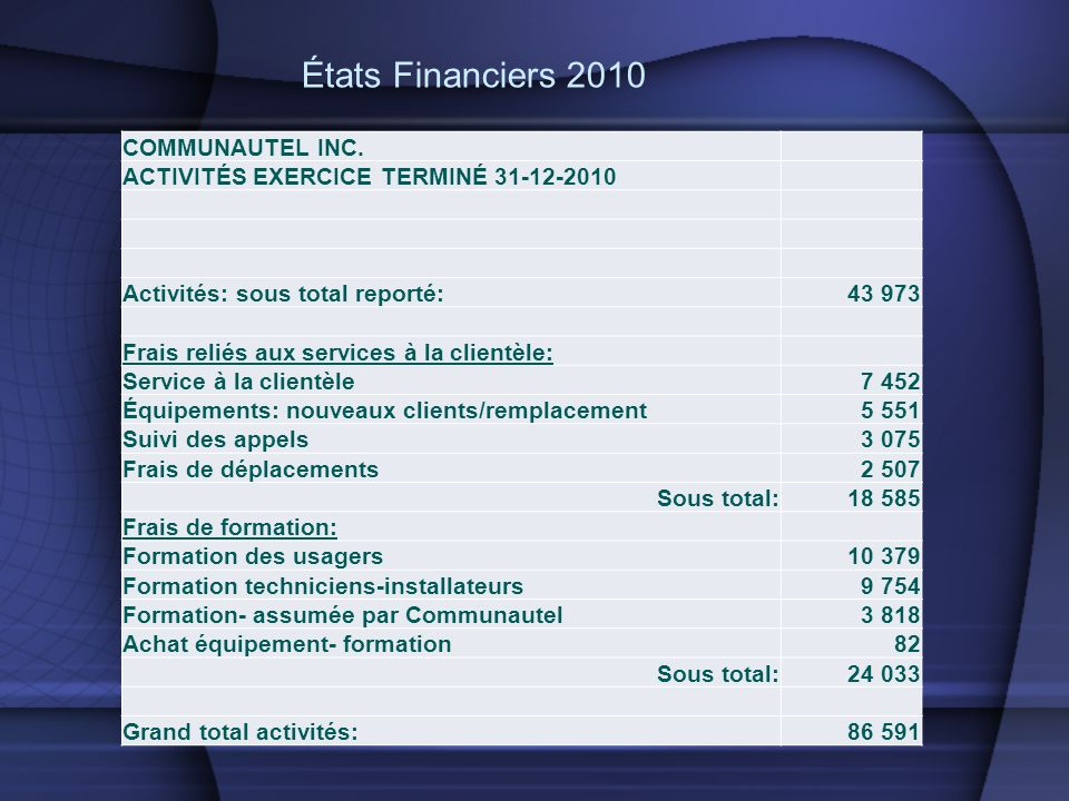 États Financiers 2010 COMMUNAUTEL INC.