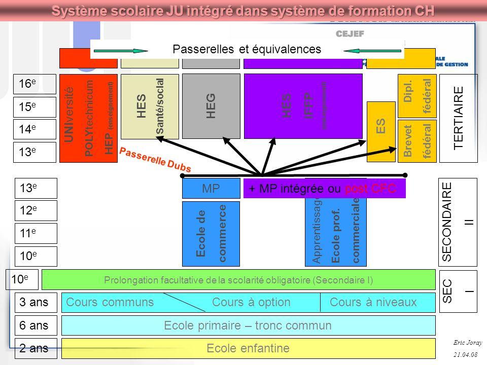 Système scolaire JU intégré dans système de formation CH