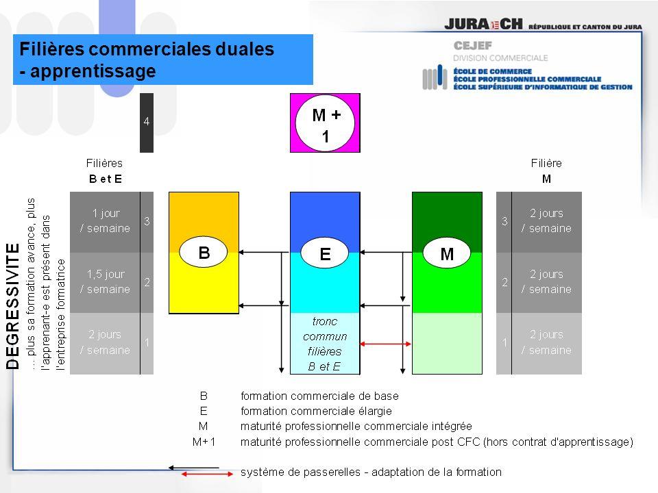 Filières commerciales duales
