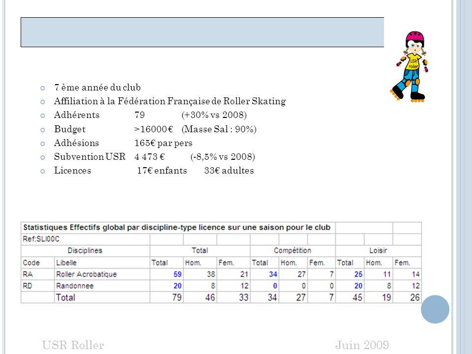 SAISON 2009 - 2010 USR Roller Juin 2009 7 ème année du club