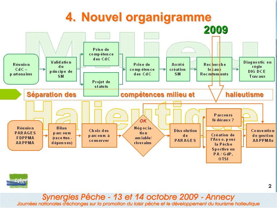 Nouvel organigramme 2009.
