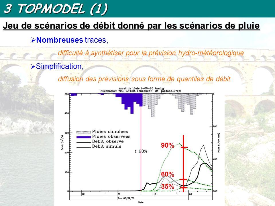 3 TOPMODEL (1) Jeu de scénarios de débit donné par les scénarios de pluie. Nombreuses traces,