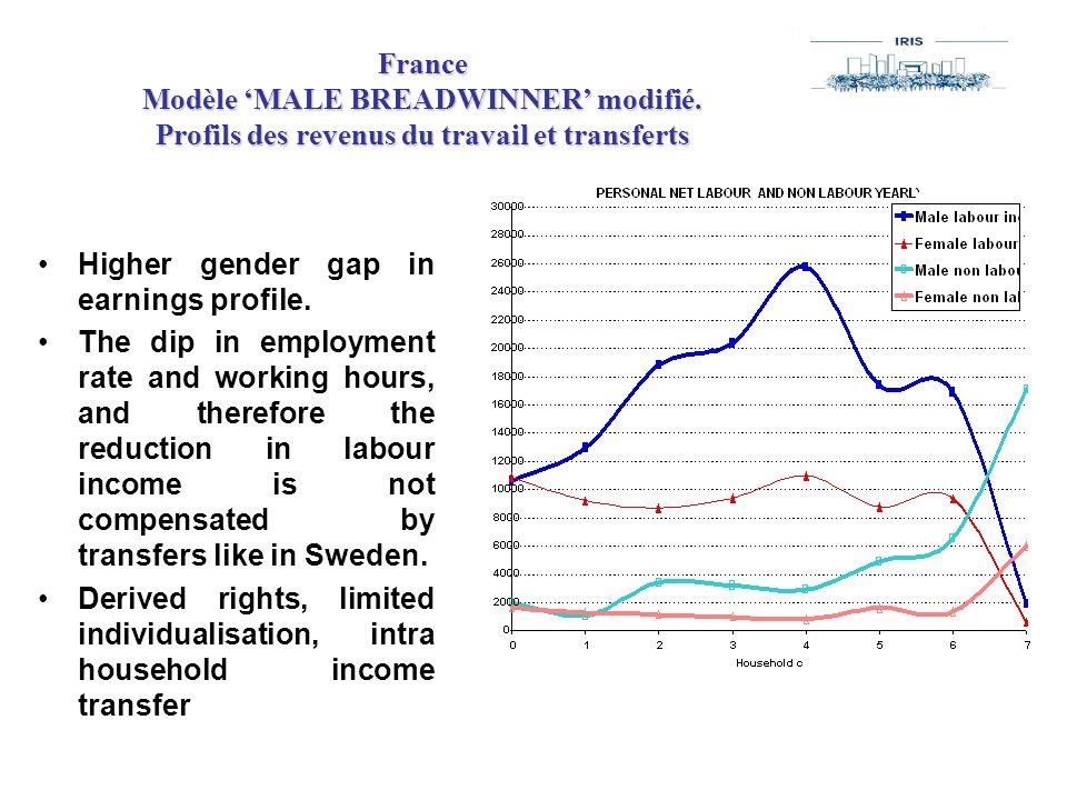 France Modèle 'MALE BREADWINNER' modifié