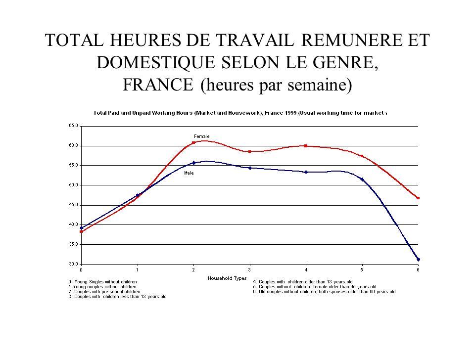 TOTAL HEURES DE TRAVAIL REMUNERE ET DOMESTIQUE SELON LE GENRE, FRANCE (heures par semaine)