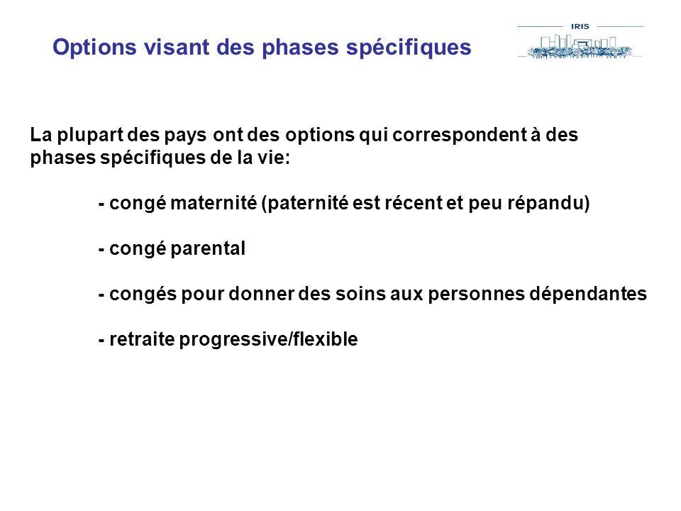 Options visant des phases spécifiques