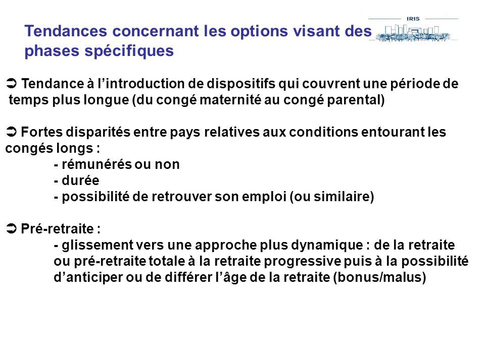 Tendances concernant les options visant des phases spécifiques