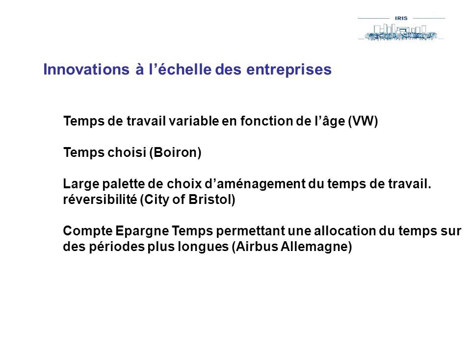 Innovations à l'échelle des entreprises