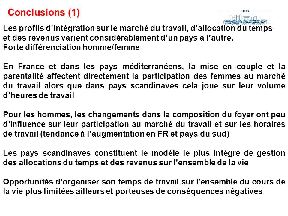 Conclusions (1) Les profils d'intégration sur le marché du travail, d'allocation du temps.