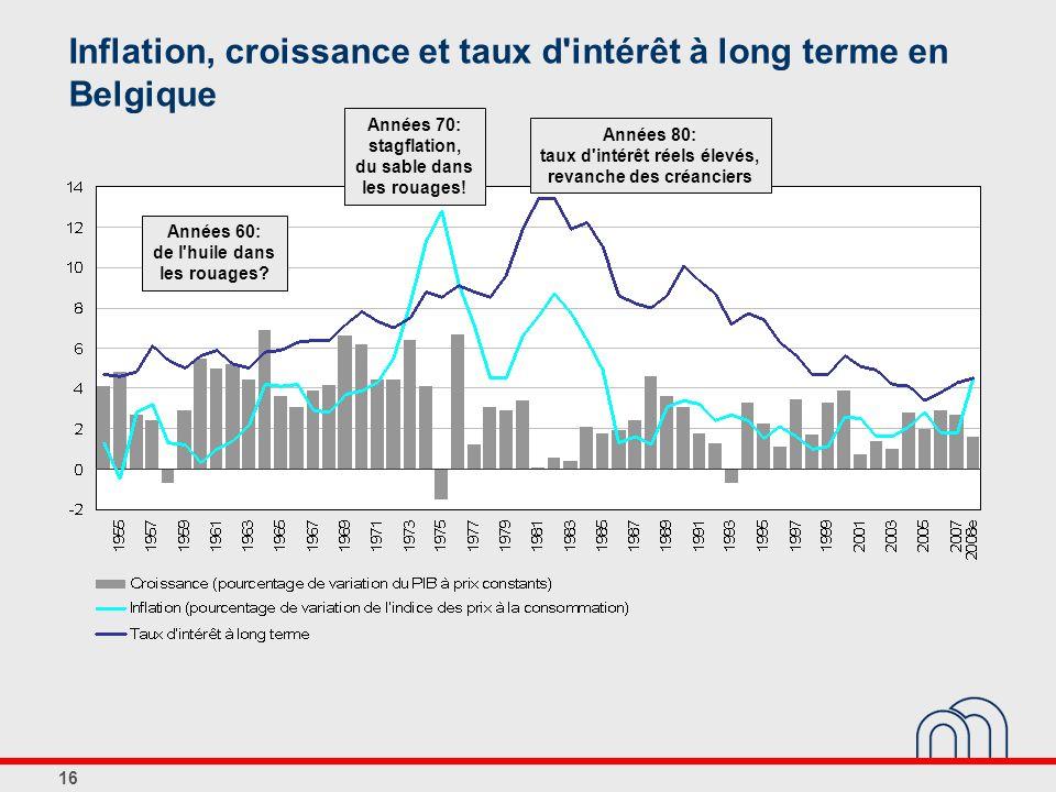 Inflation, croissance et taux d intérêt à long terme en Belgique