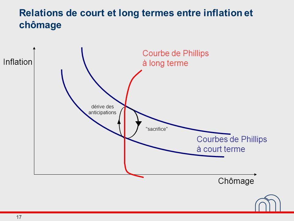 Relations de court et long termes entre inflation et chômage