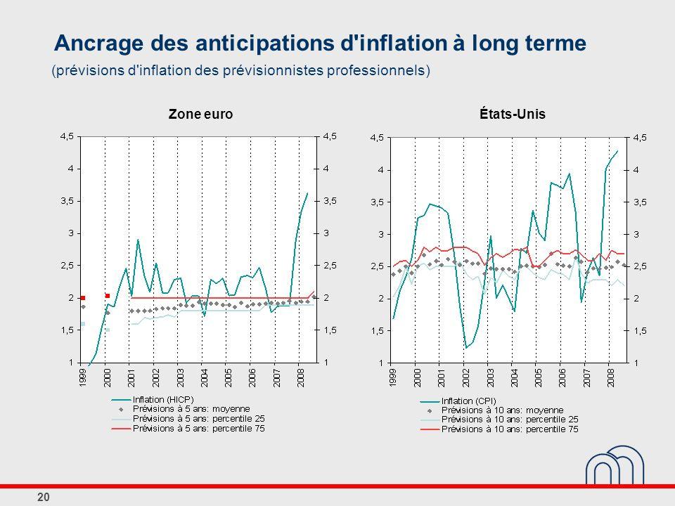Ancrage des anticipations d inflation à long terme