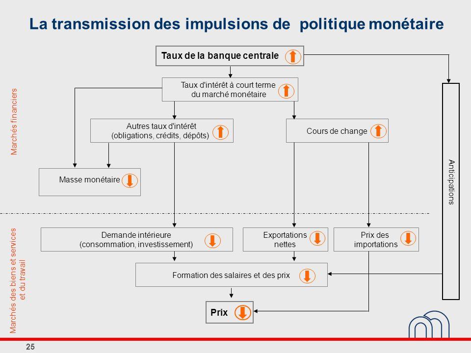 La transmission des impulsions de politique monétaire