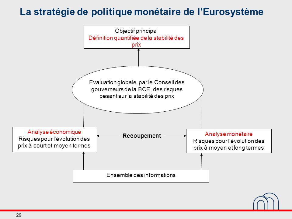 La stratégie de politique monétaire de l Eurosystème