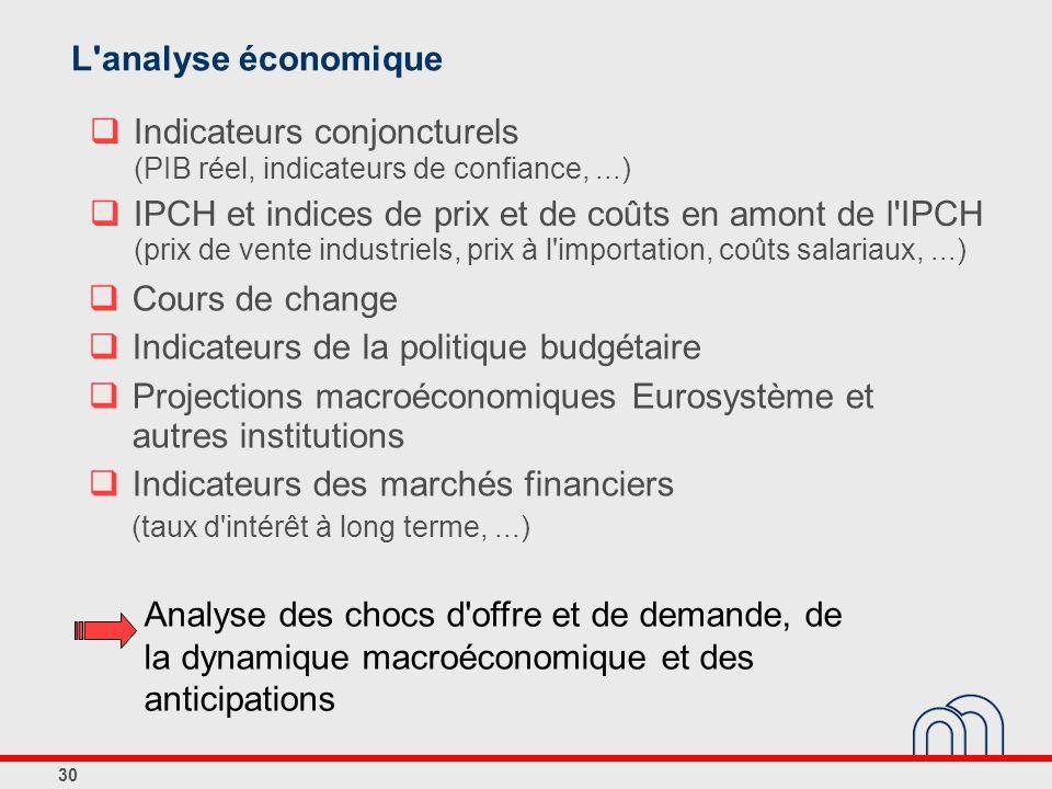 Indicateurs conjoncturels (PIB réel, indicateurs de confiance, ...)