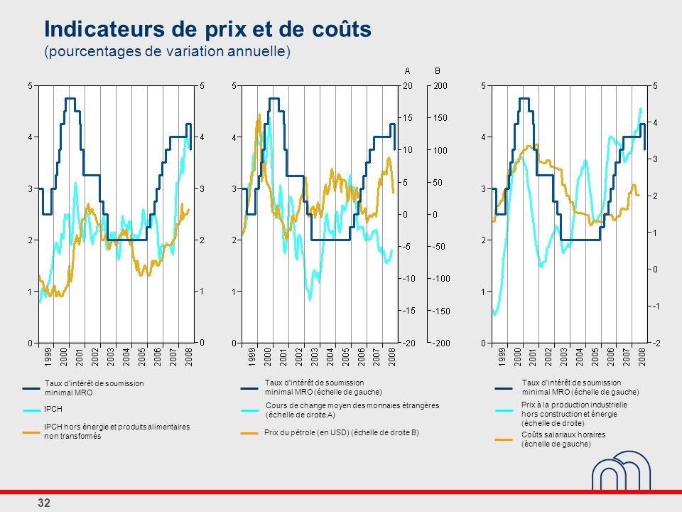 Indicateurs de prix et de coûts (pourcentages de variation annuelle)