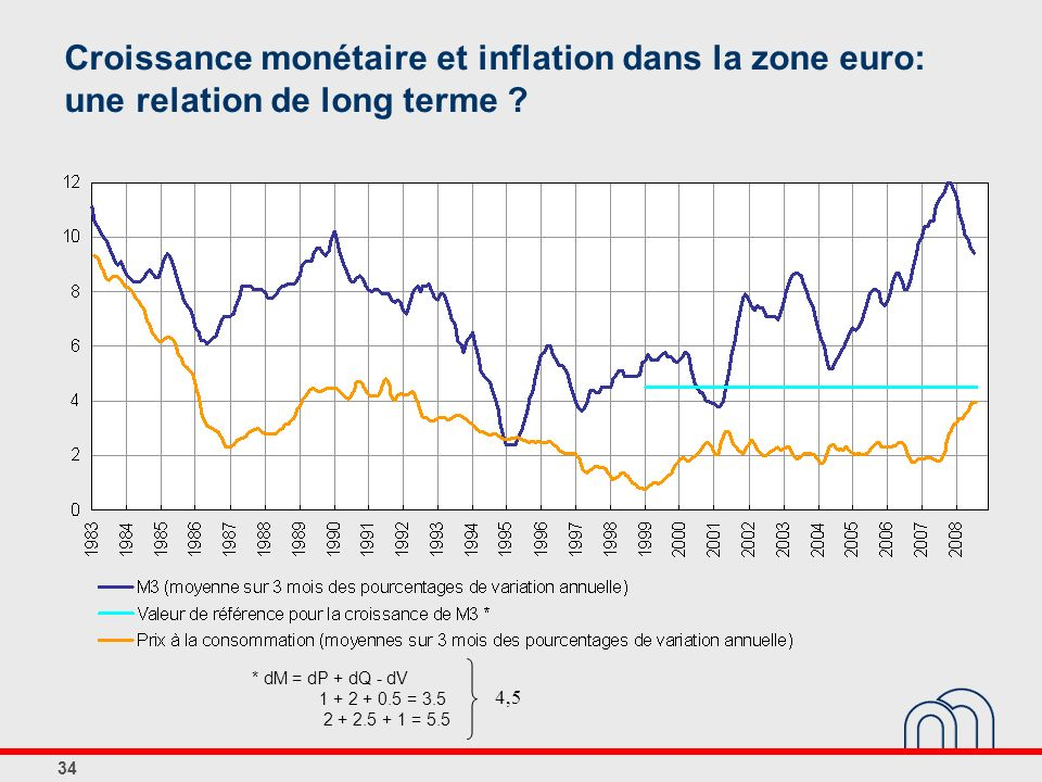 Croissance monétaire et inflation dans la zone euro: une relation de long terme