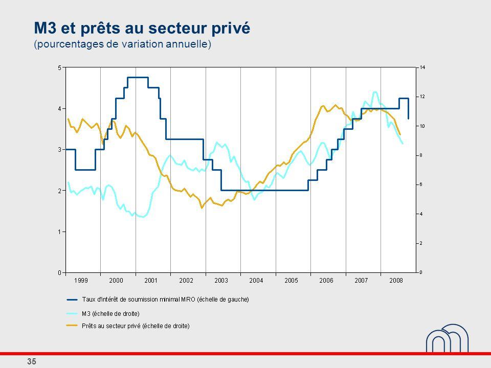 M3 et prêts au secteur privé (pourcentages de variation annuelle)