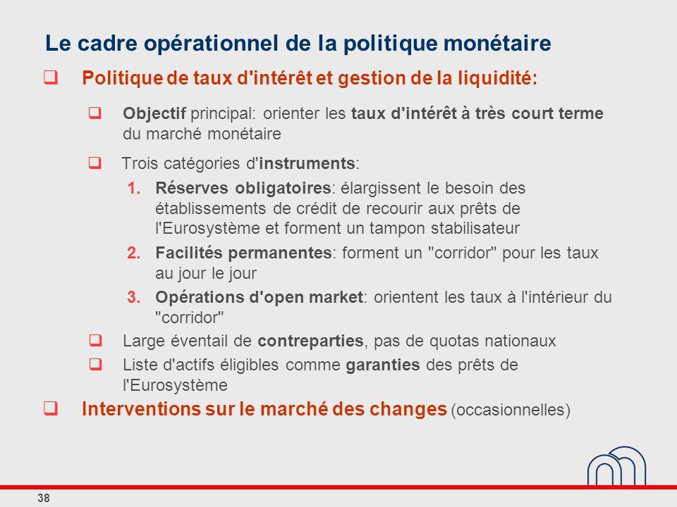 Le cadre opérationnel de la politique monétaire
