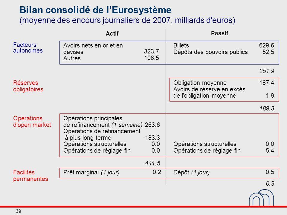 Bilan consolidé de l Eurosystème (moyenne des encours journaliers de 2007, milliards d euros)