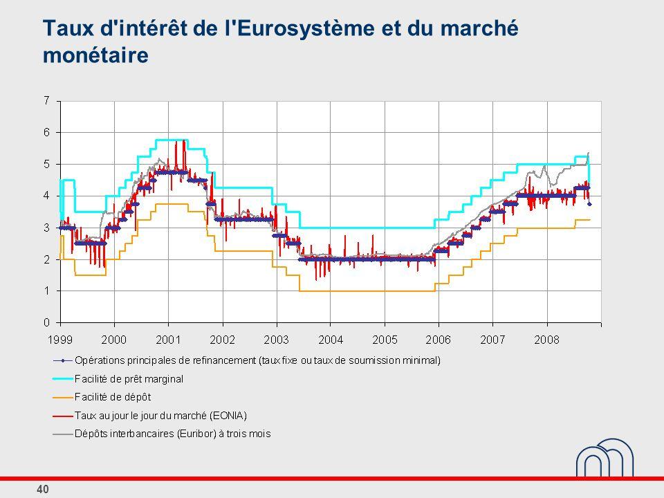 Taux d intérêt de l Eurosystème et du marché monétaire