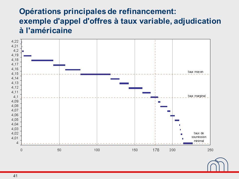 Opérations principales de refinancement: exemple d appel d offres à taux variable, adjudication à l américaine