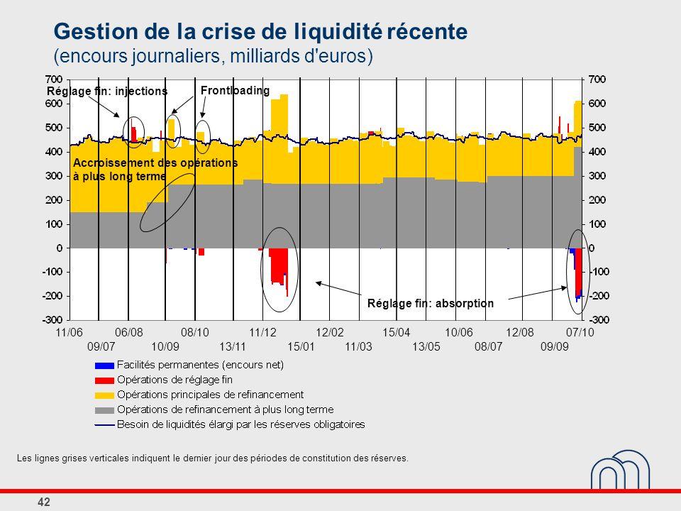 Gestion de la crise de liquidité récente (encours journaliers, milliards d euros)