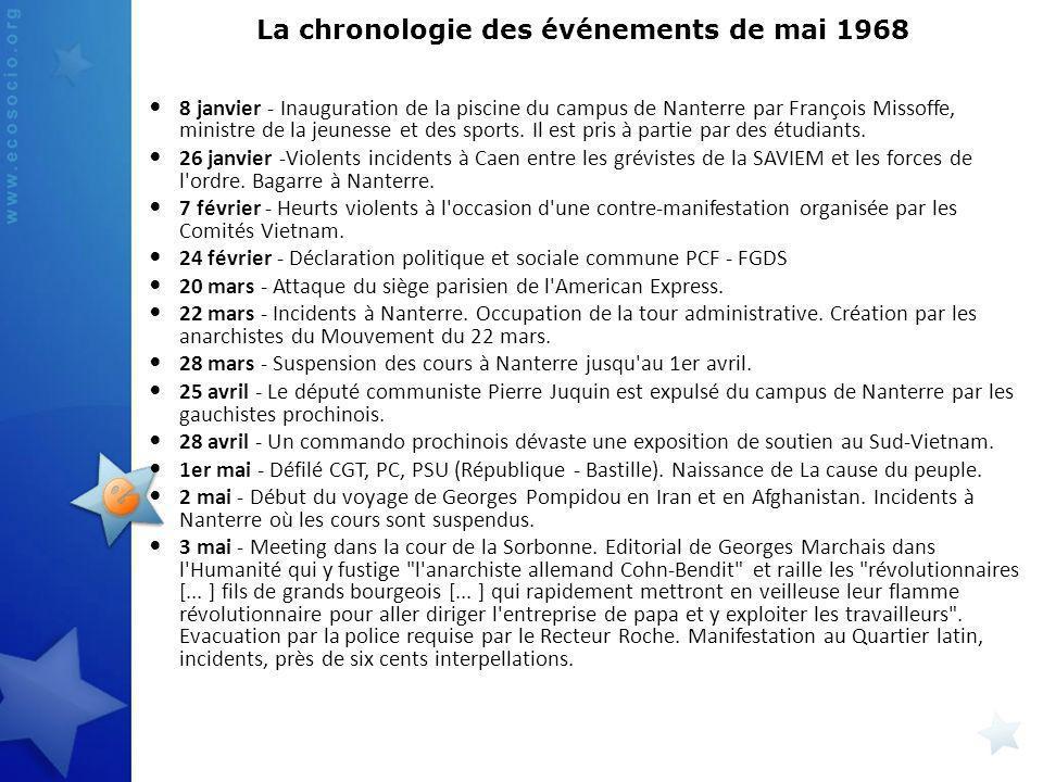 La chronologie des événements de mai 1968