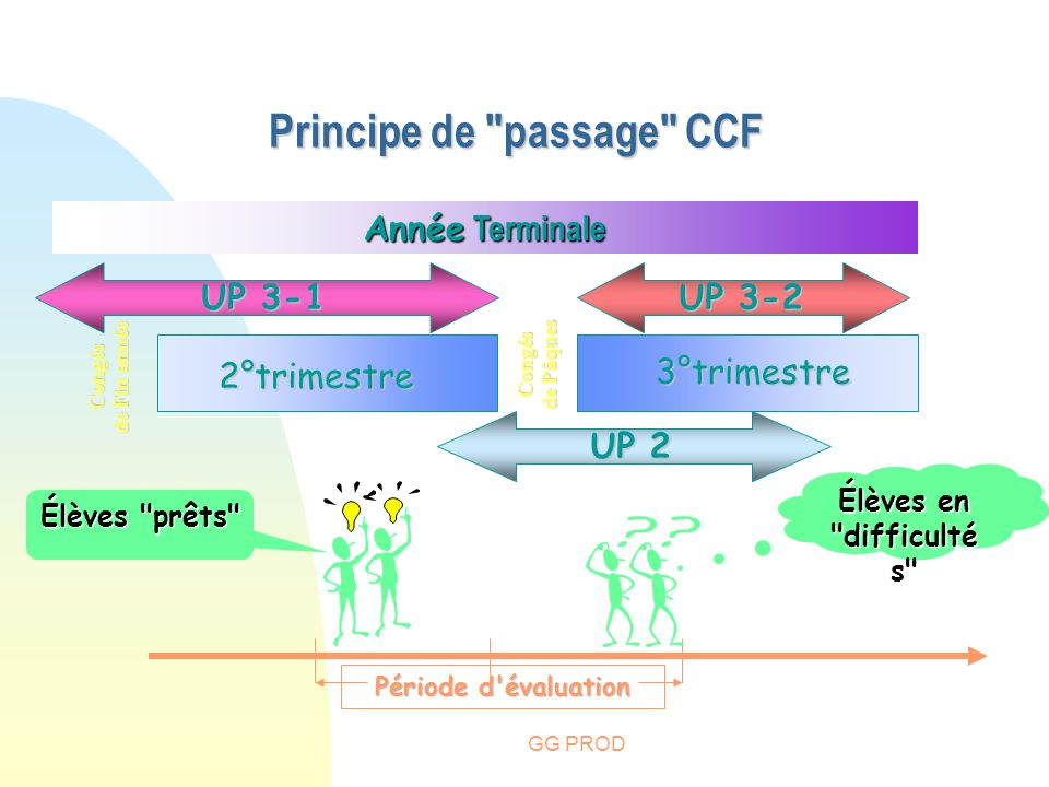 Principe de passage CCF