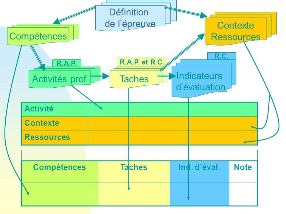 Définition de l'épreuve Contexte Ressources Compétences Indicateurs