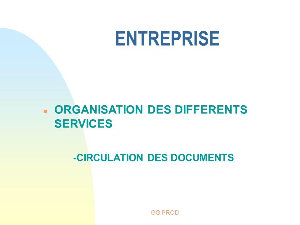 ENTREPRISE ORGANISATION DES DIFFERENTS SERVICES