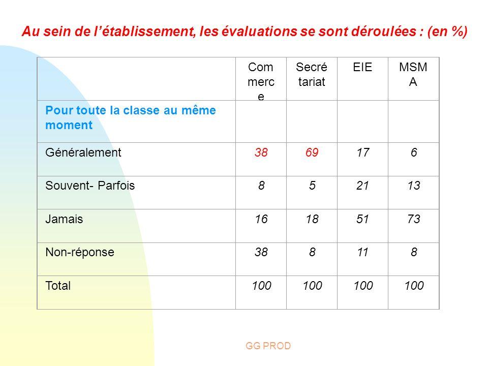 Au sein de l'établissement, les évaluations se sont déroulées : (en %)