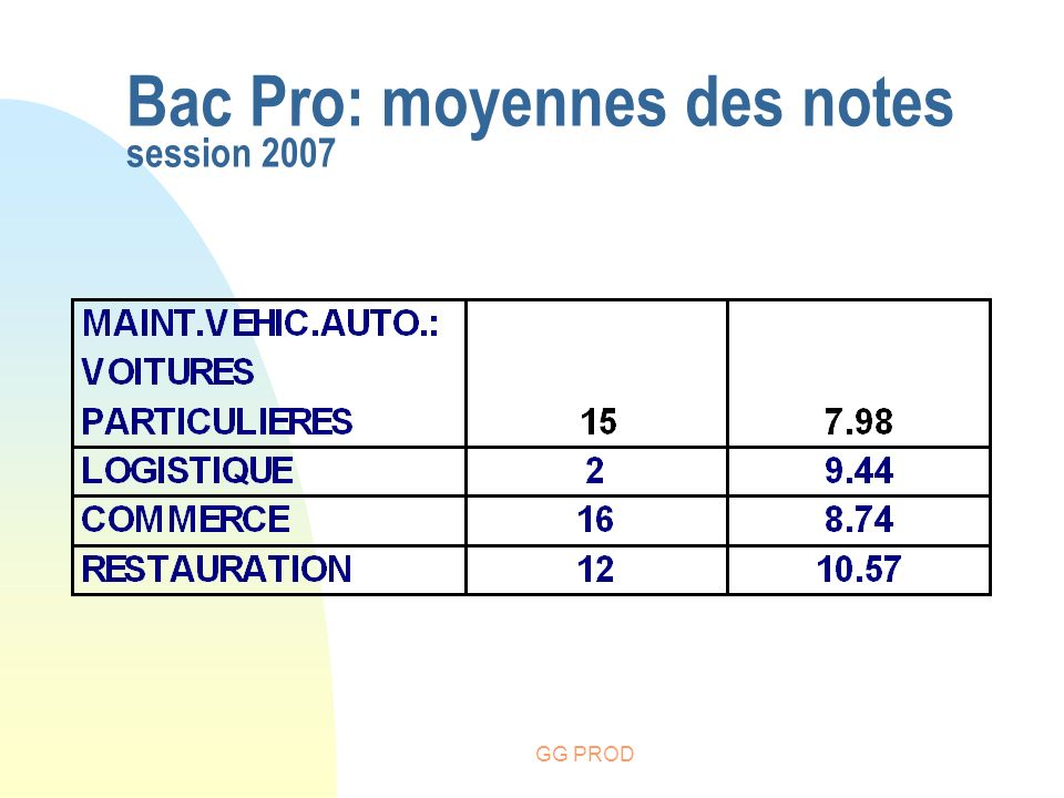 Bac Pro: moyennes des notes session 2007